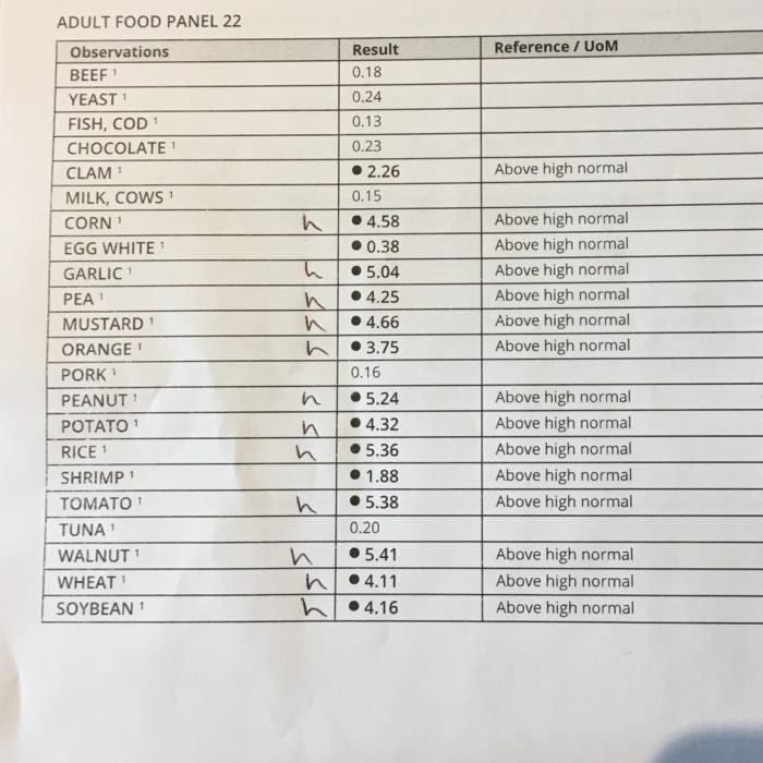 Allergy panel results showing multiple food allergies